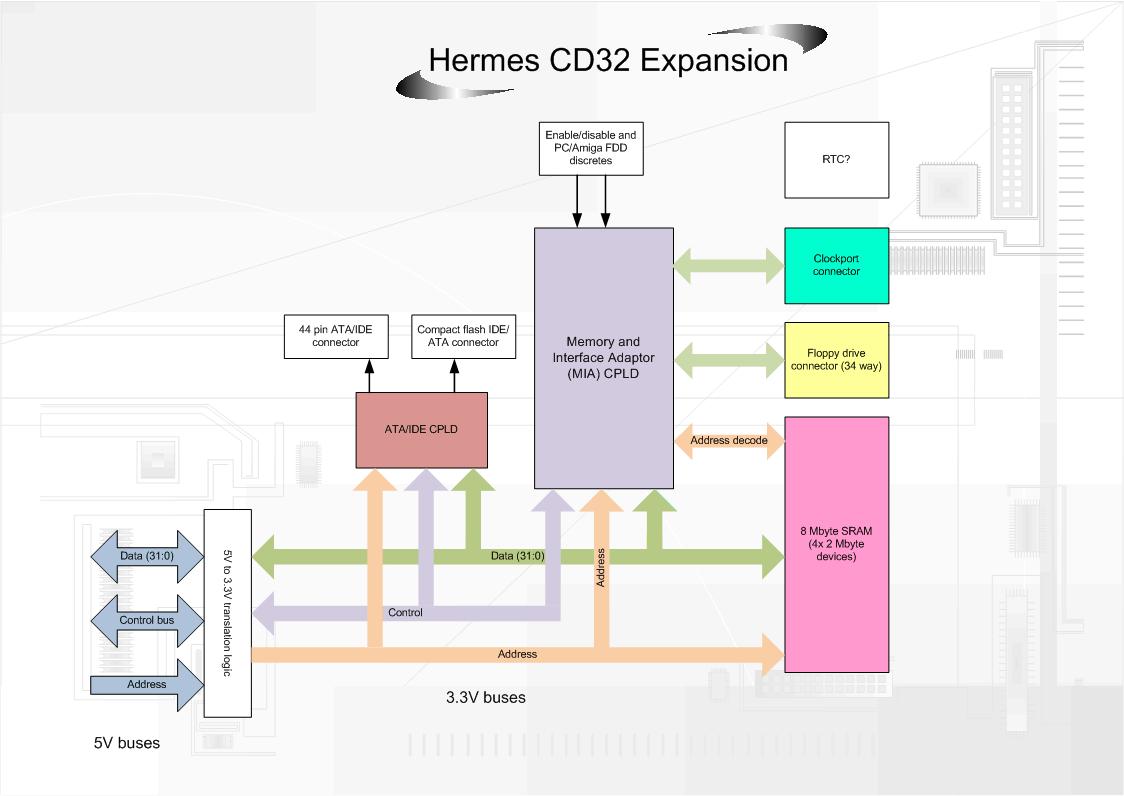 Diagramme du projet de carte d'extension CD32 Hermes